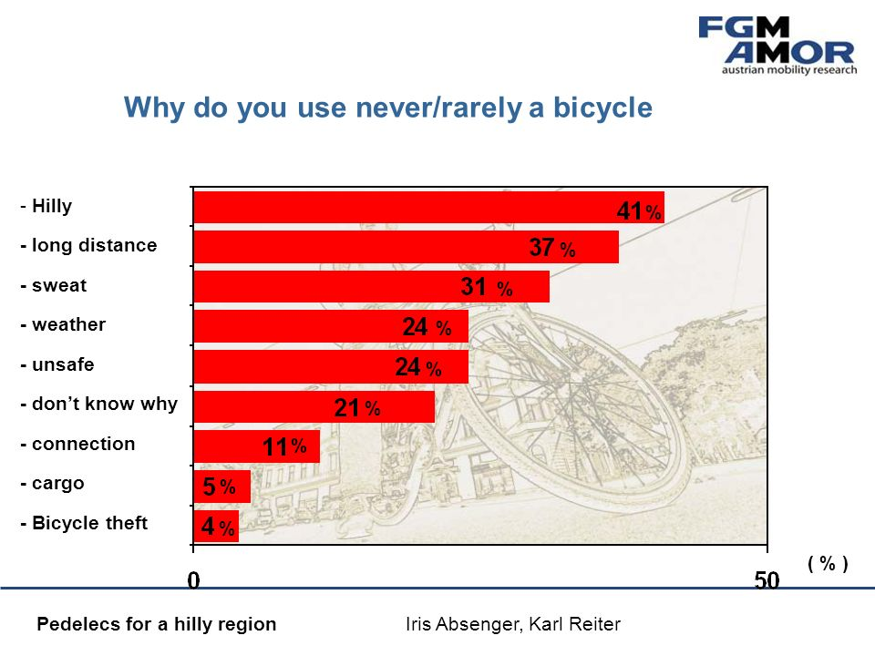 Mobilitätsmanagement Pedelecs for a hilly region Iris Absenger, Karl Reiter Why do you use never/rarely a bicycle % % % % % % % % % ( % ) - Hilly - lo
