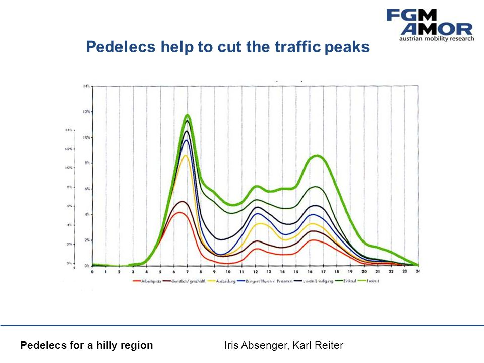 Mobilitätsmanagement Pedelecs for a hilly region Iris Absenger, Karl Reiter Pedelecs help to cut the traffic peaks