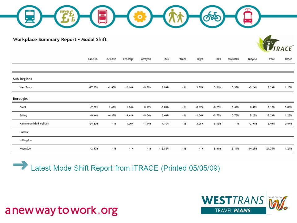 Latest Mode Shift Report from iTRACE (Printed 05/05/09)