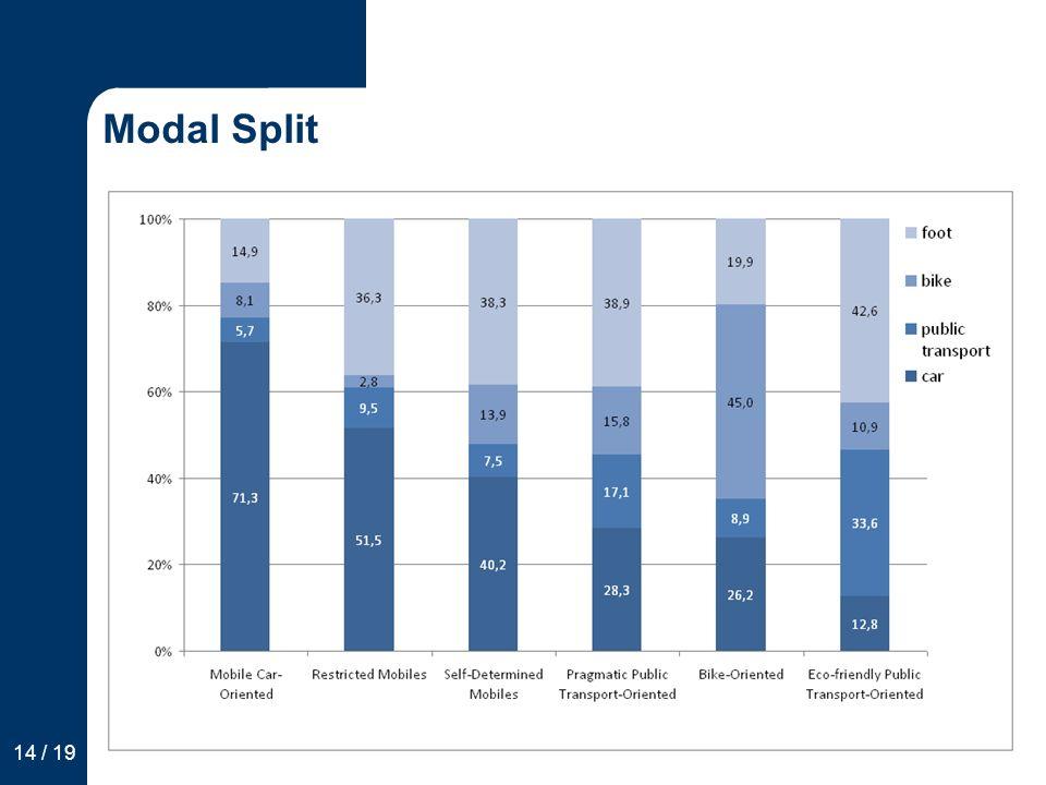 Modal Split 14 / 19