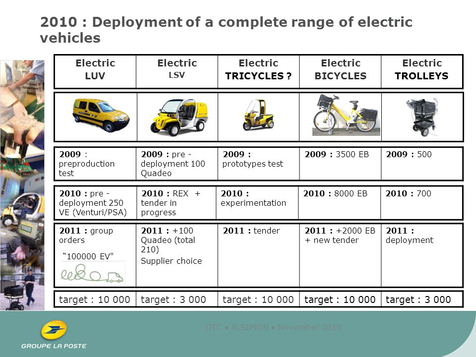 DTC R.SIMON November 2010 2010 : Deployment of a complete range of electric vehicles target : 10 000target : 3 000target : 10 000 target : 3 000 Electric LUV Electric LSV Electric TRICYCLES .