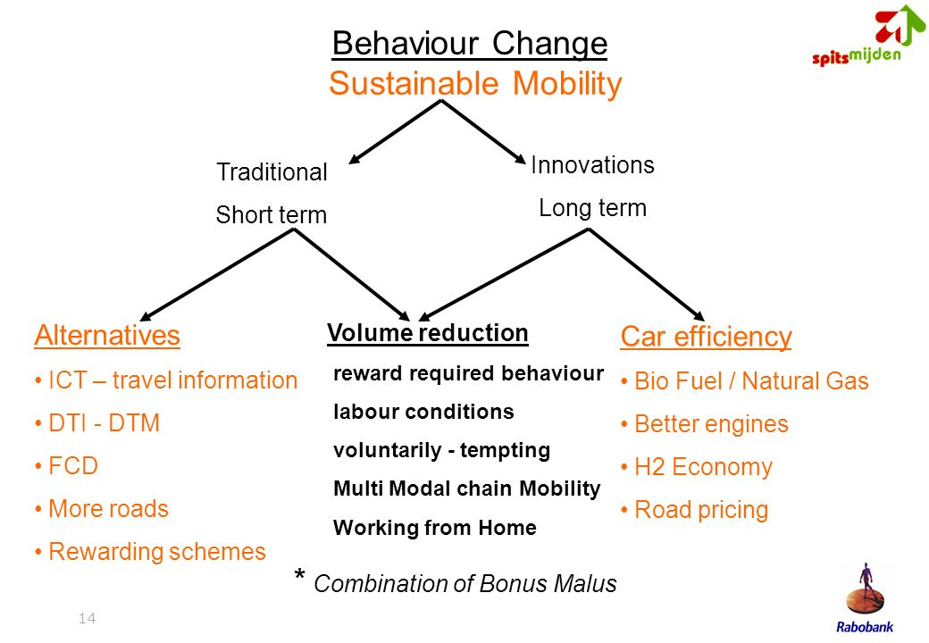 14 Traditional Short term Innovations Long term Volume reduction reward required behaviour labour conditions voluntarily - tempting Multi Modal chain Mobility Working from Home Alternatives ICT – travel information DTI - DTM FCD More roads Rewarding schemes Car efficiency Bio Fuel / Natural Gas Better engines H2 Economy Road pricing Behaviour Change Sustainable Mobility * Combination of Bonus Malus
