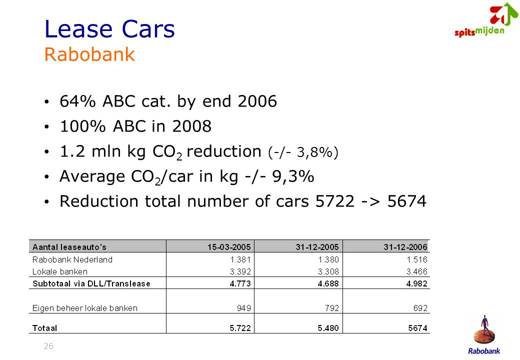 26 Lease Cars Rabobank 64% ABC cat. by end 2006 100% ABC in 2008 1.2 mln kg CO 2 reduction (-/- 3,8%) Average CO 2 /car in kg -/- 9,3% Reduction total