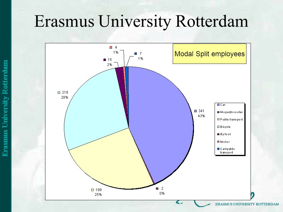 Erasmus University Rotterdam Modal Split employees