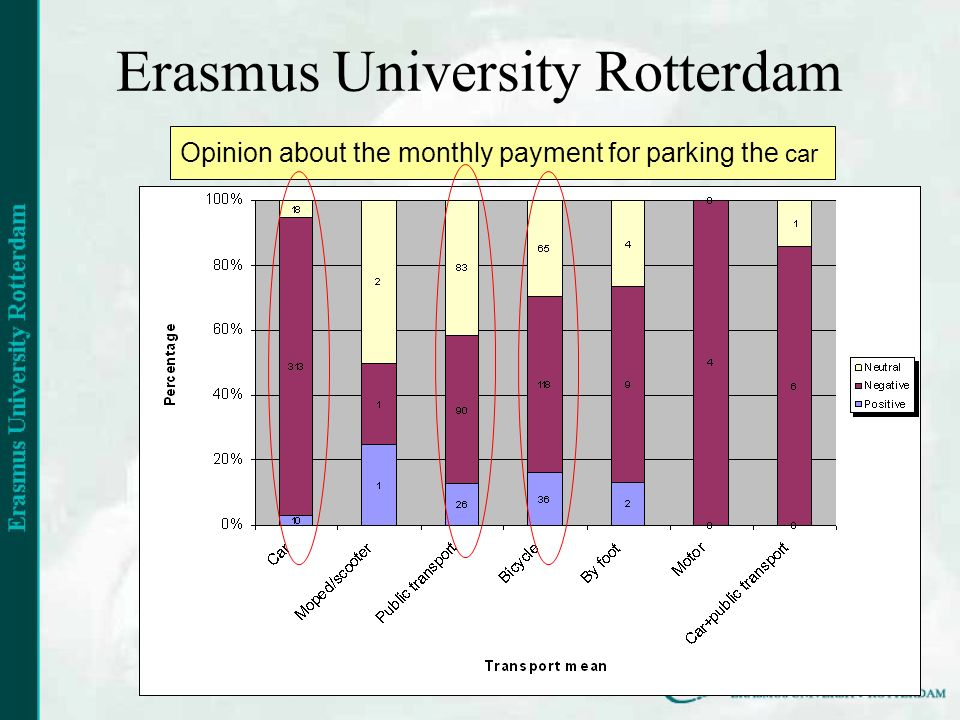 Erasmus University Rotterdam Opinion about the monthly payment for parking the car