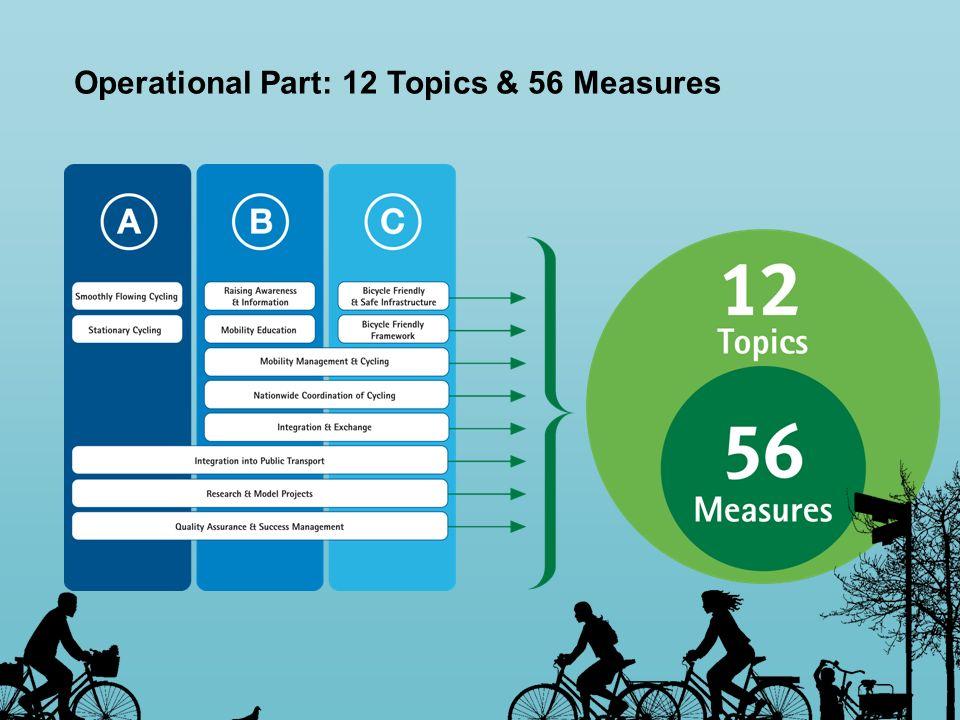 Operational Part: 12 Topics & 56 Measures