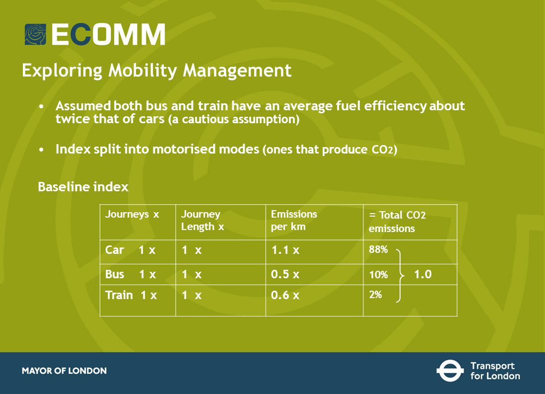 Exploring Mobility Management Journeys xJourney Length x Emissions per km = Total CO 2 emissions Car 1 x1 x1.1 x 88% Bus 1 x1 x0.5 x 10% 1.0 Train 1 x1 x0.6 x 2% Assumed both bus and train have an average fuel efficiency about twice that of cars (a cautious assumption) Index split into motorised modes (ones that produce CO 2 ) Baseline index