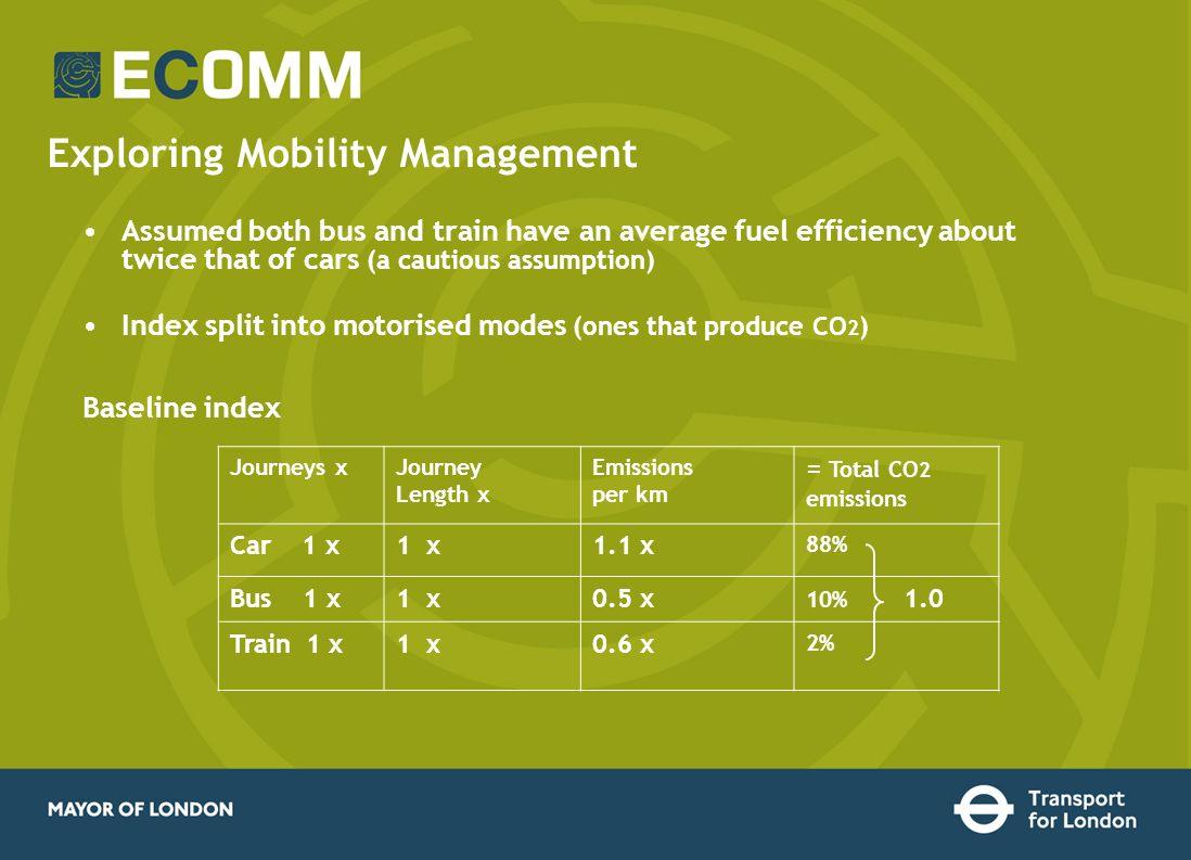 Exploring Mobility Management Journeys xJourney Length x Emissions per km = Total CO 2 emissions Car 1 x1 x1.1 x 88% Bus 1 x1 x0.5 x 10% 1.0 Train 1 x