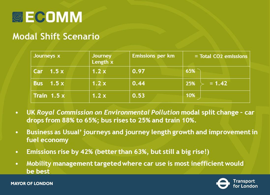 Modal Shift Scenario Journeys xJourney Length x Emissions per km = Total CO 2 emissions Car 1.5 x1.2 x0.97 65% Bus 1.5 x1.2 x0.44 25% = 1.42 Train 1.5