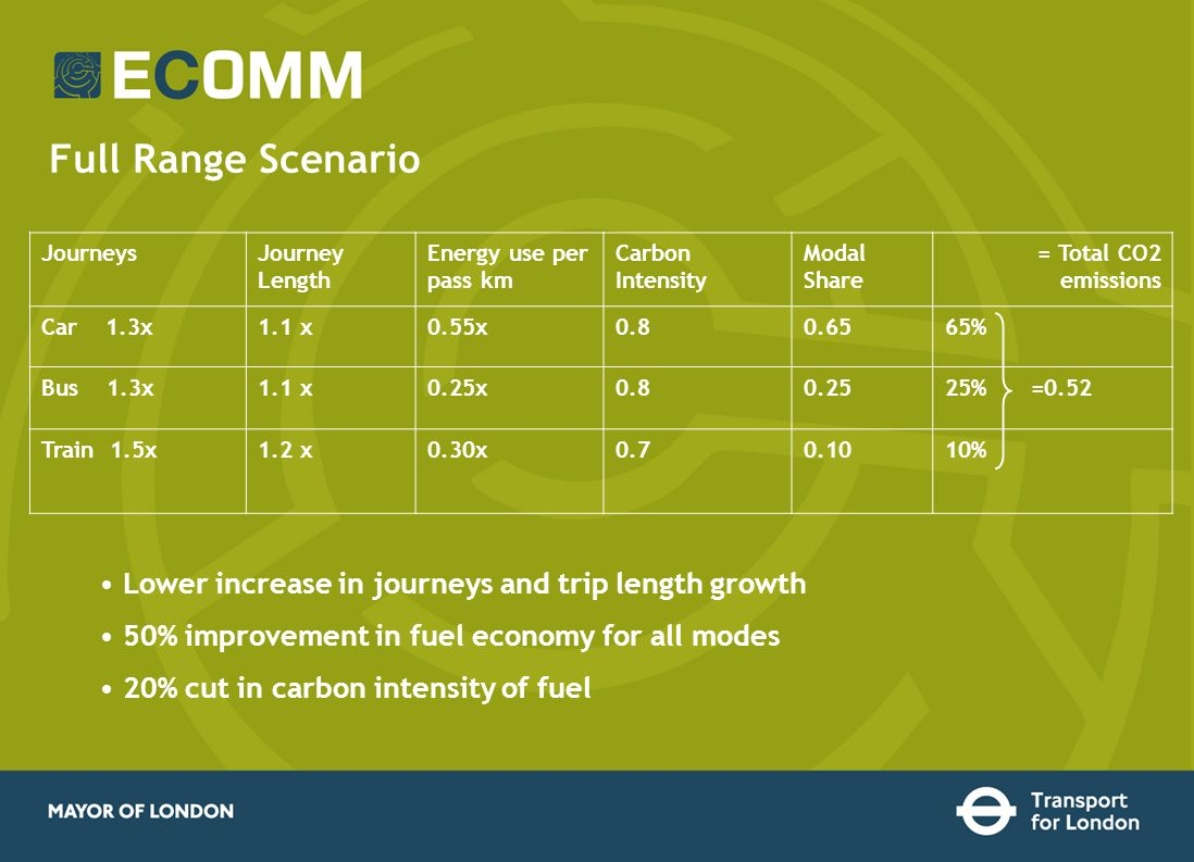 Full Range Scenario JourneysJourney Length Energy use per pass km Carbon Intensity Modal Share = Total CO2 emissions Car 1.3x1.1 x0.55x0.80.6565% Bus