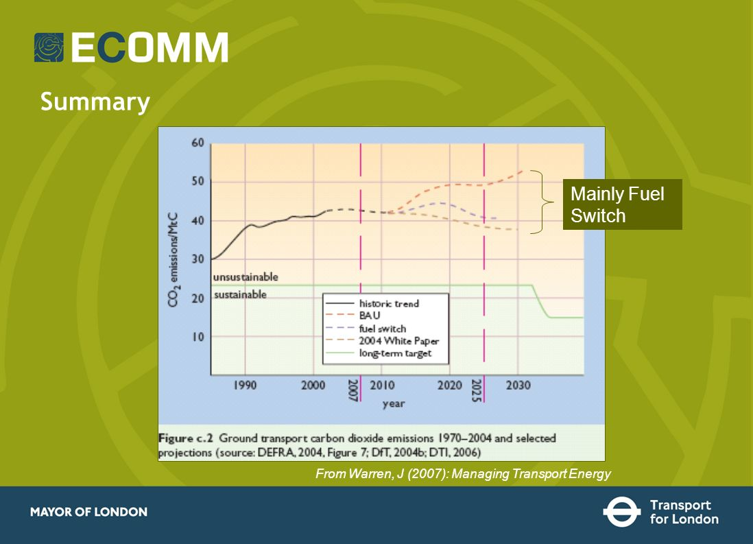 Summary Mainly Fuel Switch From Warren, J (2007): Managing Transport Energy
