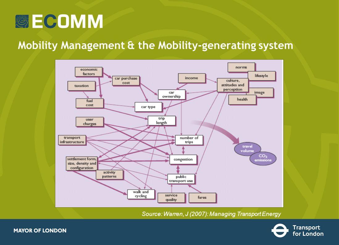 Mobility Management & the Mobility-generating system Source: Warren, J (2007): Managing Transport Energy