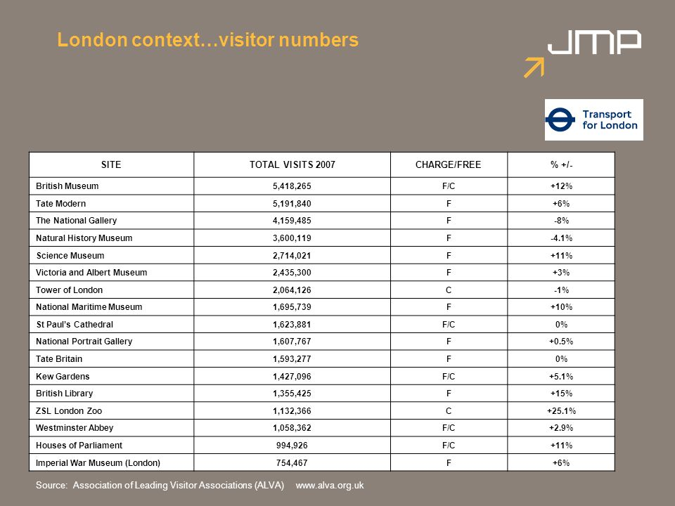 London context…visitor numbers SITETOTAL VISITS 2007CHARGE/FREE% +/- British Museum5,418,265F/C+12% Tate Modern5,191,840F+6% The National Gallery4,159