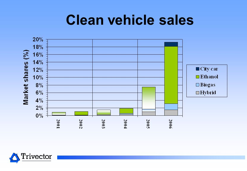 Clean vehicle sales