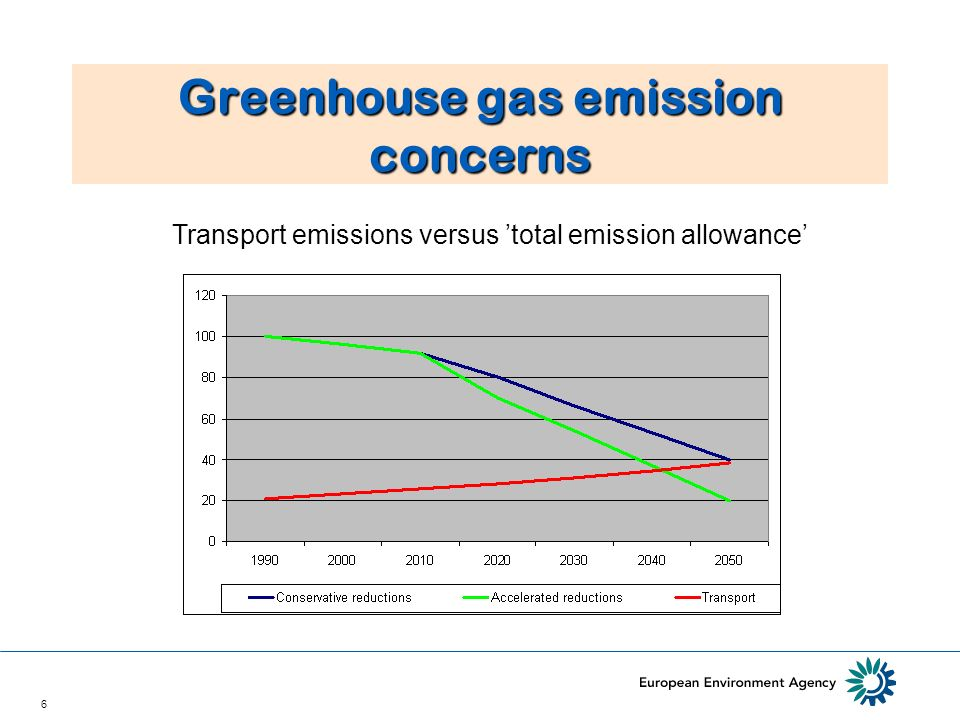 6 Greenhouse gas emission concerns Transport emissions versus total emission allowance