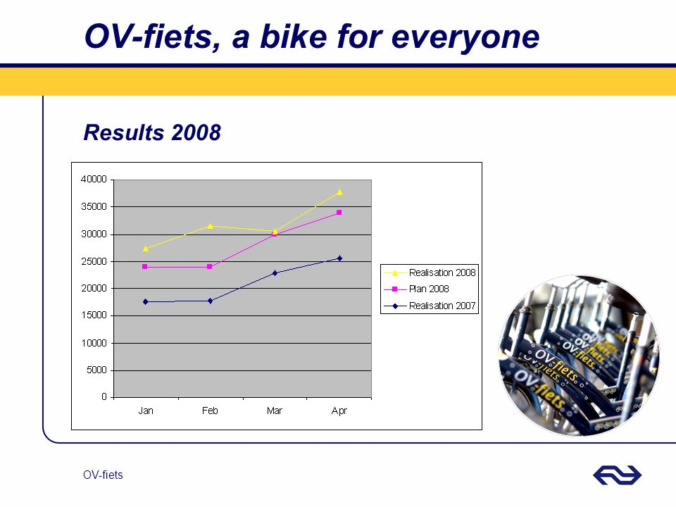 OV-fiets OV-fiets, a bike for everyone Results 2008