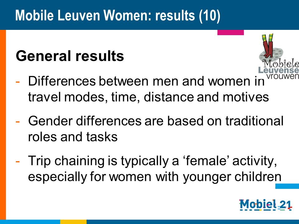 Mobile Leuven Women: results (10) General results -Differences between men and women in travel modes, time, distance and motives -Gender differences a