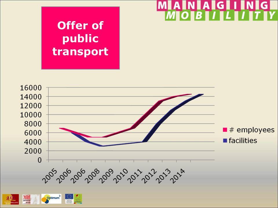 Offer of public transport
