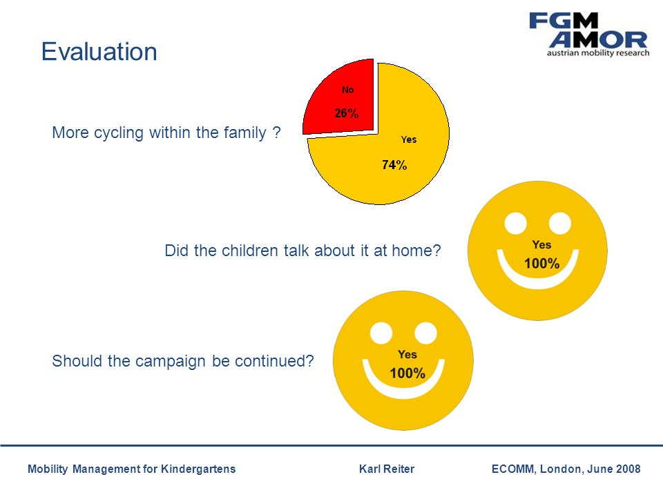 Mobilitätsmanagement Mobility Management for Kindergartens Karl ReiterECOMM, London, June 2008 Evaluation Did the children talk about it at home.