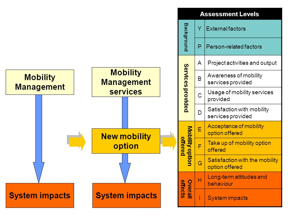 slide 16 Overall goals Target groups Mobility services provided Mobility option(s) offered MaxSumo Monitoring and Evaluation Plan Template 1 16