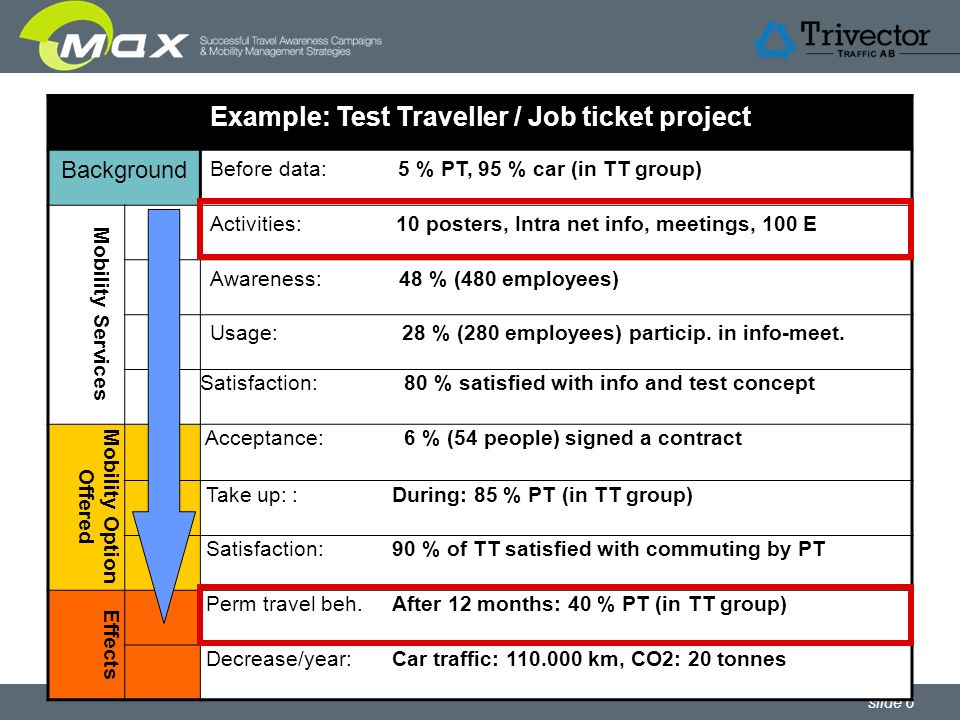 slide 6 Example: Test Traveller / Job ticket project Background Before data: 5 % PT, 95 % car (in TT group) Mobility Services Activities: 10 posters, Intra net info, meetings, 100 E Awareness: 48 % (480 employees) Usage: 28 % (280 employees) particip.