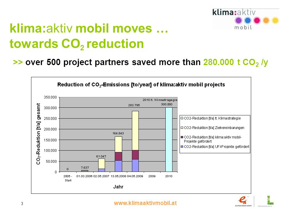www.klimaaktivmobil.at 3 klima:aktiv mobil moves … towards CO 2 reduction >> over 500 project partners saved more than 280.000 t CO 2 /y