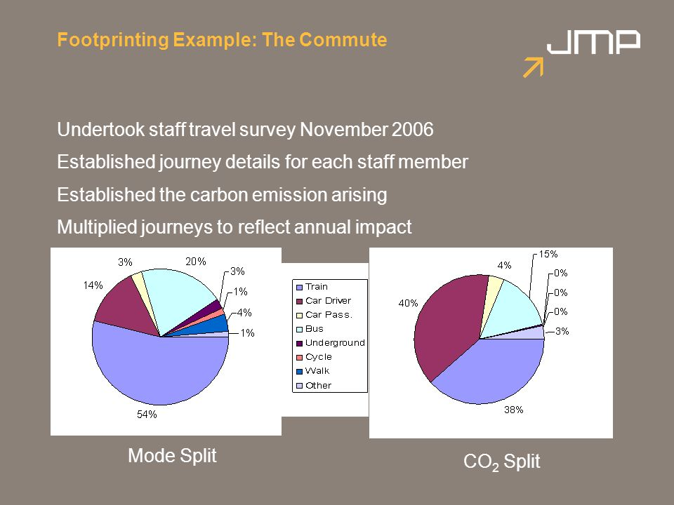 Footprinting Example: The Commute Undertook staff travel survey November 2006 Established journey details for each staff member Established the carbon emission arising Multiplied journeys to reflect annual impact Mode Split CO 2 Split