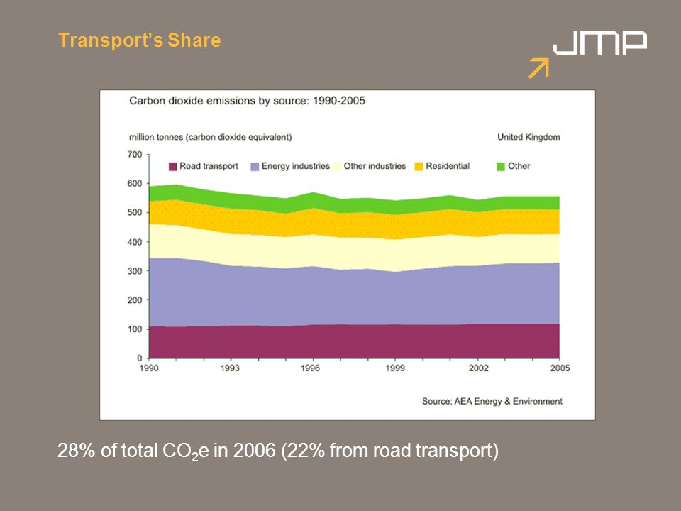 Transports Share 28% of total CO 2 e in 2006 (22% from road transport)