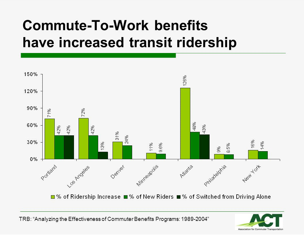 Commute-To-Work benefits have increased transit ridership TRB: Analyzing the Effectiveness of Commuter Benefits Programs: 1989-2004