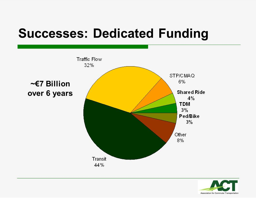 Successes: Dedicated Funding ~7 Billion over 6 years