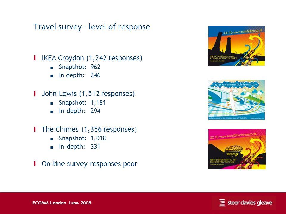 ECOMM London June 2008 Travel survey - level of response Ι IKEA Croydon (1,242 responses) Snapshot: 962 In depth: 246 Ι John Lewis (1,512 responses) Snapshot: 1,181 In-depth: 294 Ι The Chimes (1,356 responses) Snapshot: 1,018 In-depth: 331 Ι On-line survey responses poor