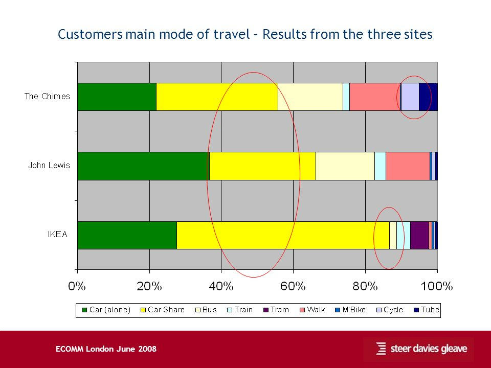 ECOMM London June 2008 Customers main mode of travel – Results from the three sites