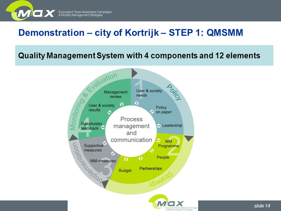 slide 14 Demonstration – city of Kortrijk – STEP 1: QMSMM Quality Management System with 4 components and 12 elements