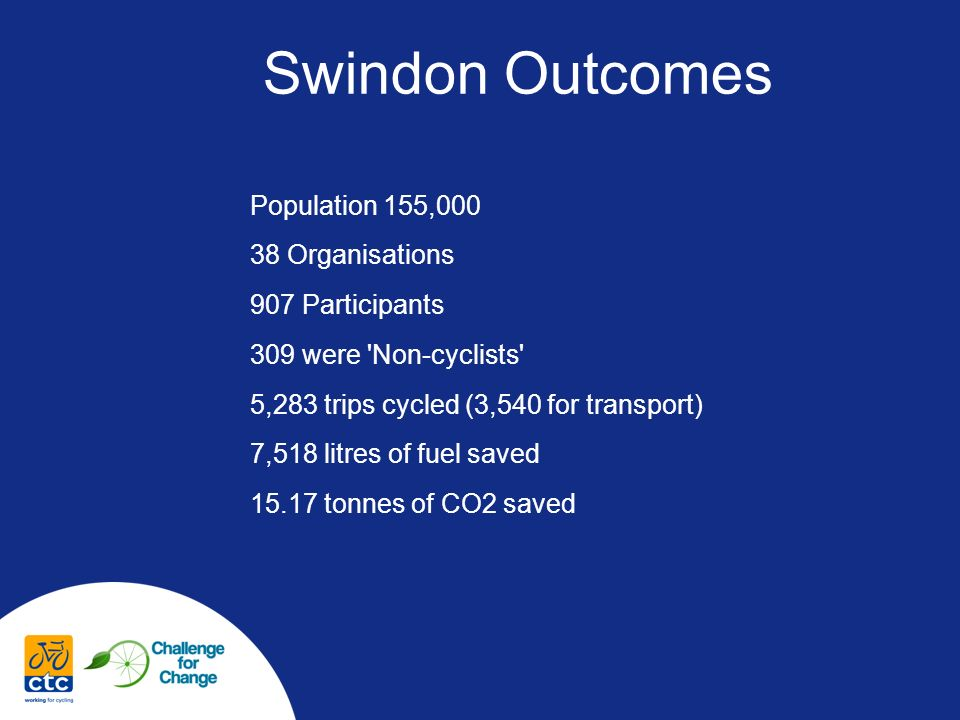 Swindon Outcomes Population 155, Organisations 907 Participants 309 were Non-cyclists 5,283 trips cycled (3,540 for transport) 7,518 litres of fuel saved tonnes of CO2 saved