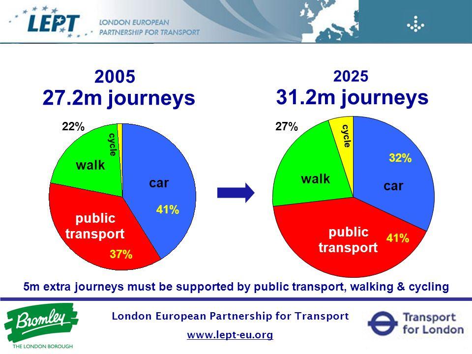 2005 2025 public transport car walk cycle public transport car 27.2m journeys 31.2m journeys 37% 41% 32% walk cycle 27% 22% 5m extra journeys must be