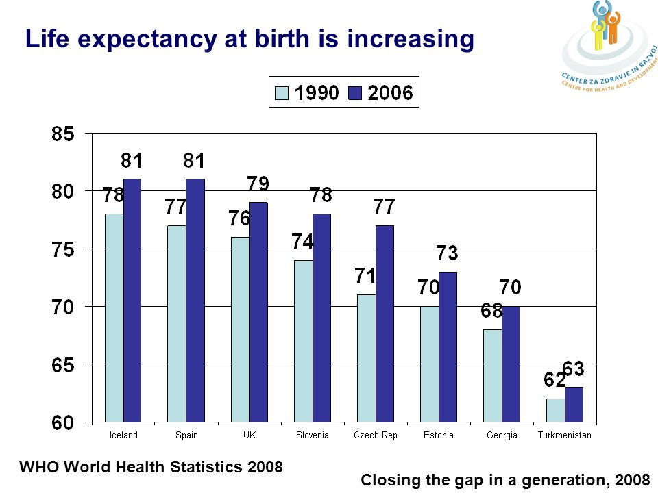Life expectancy at birth is increasing WHO World Health Statistics 2008 Closing the gap in a generation, 2008