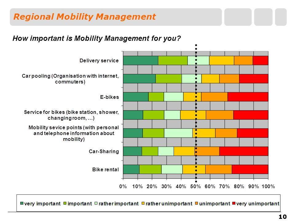 10 Regional Mobility Management How important is Mobility Management for you? 10