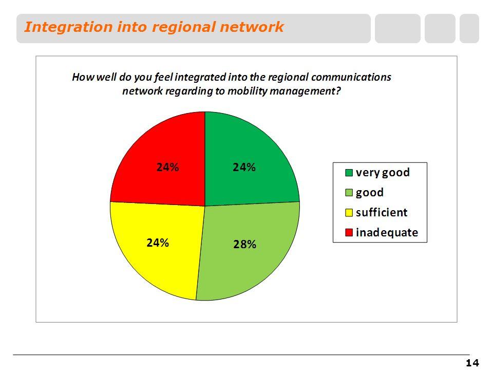 14 Integration into regional network