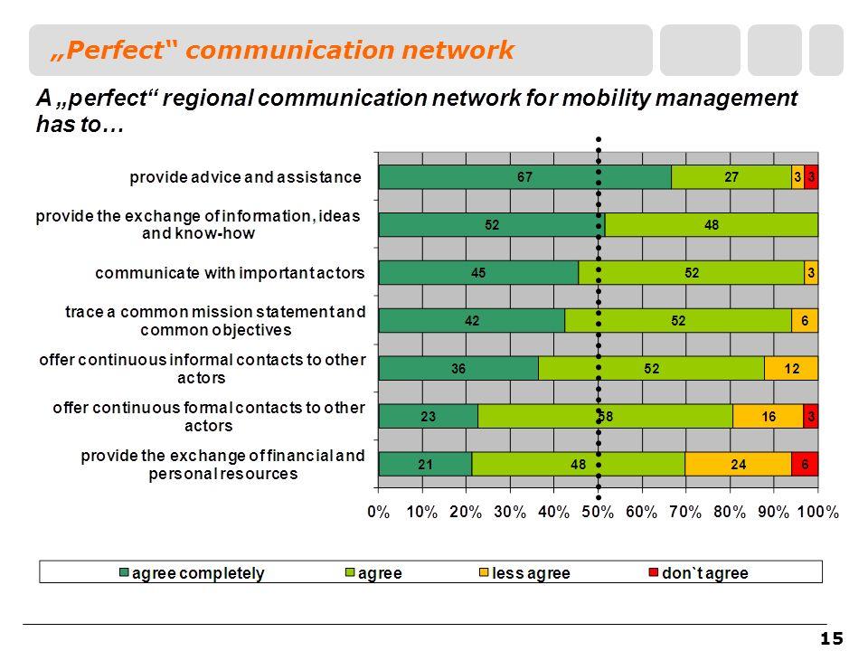 15 Perfect communication network