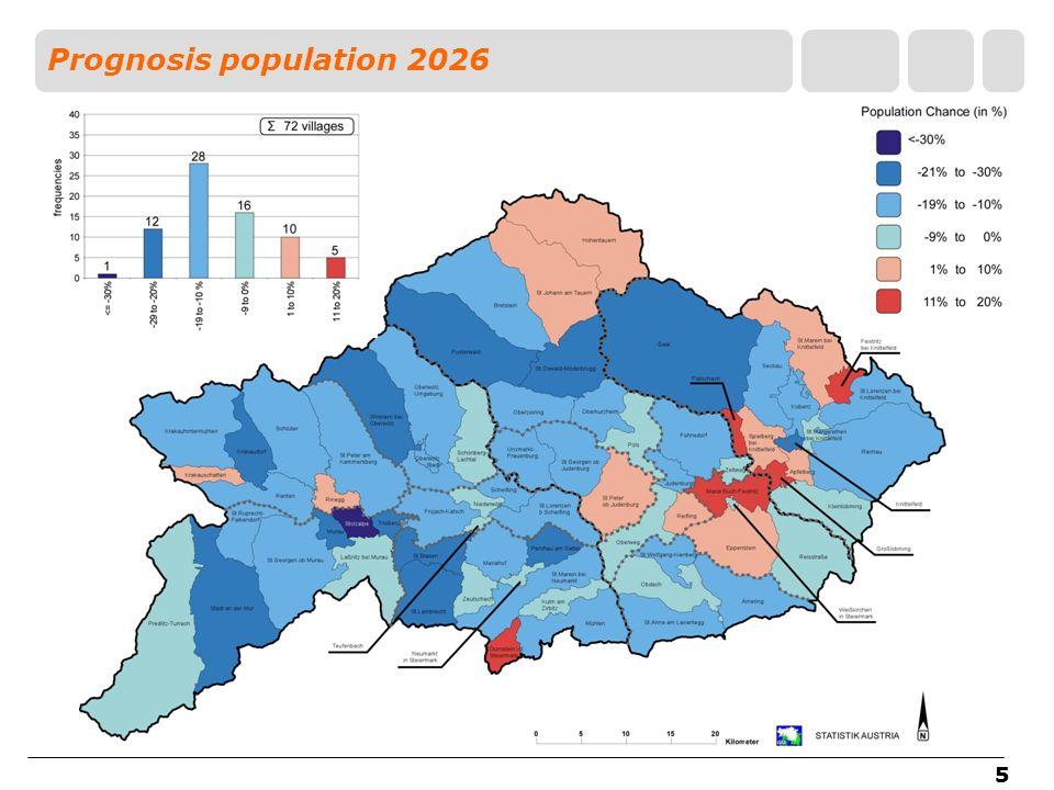 55 Prognosis population 2026