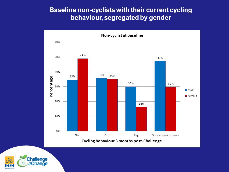 Baseline non-cyclists with their current cycling behaviour, segregated by gender