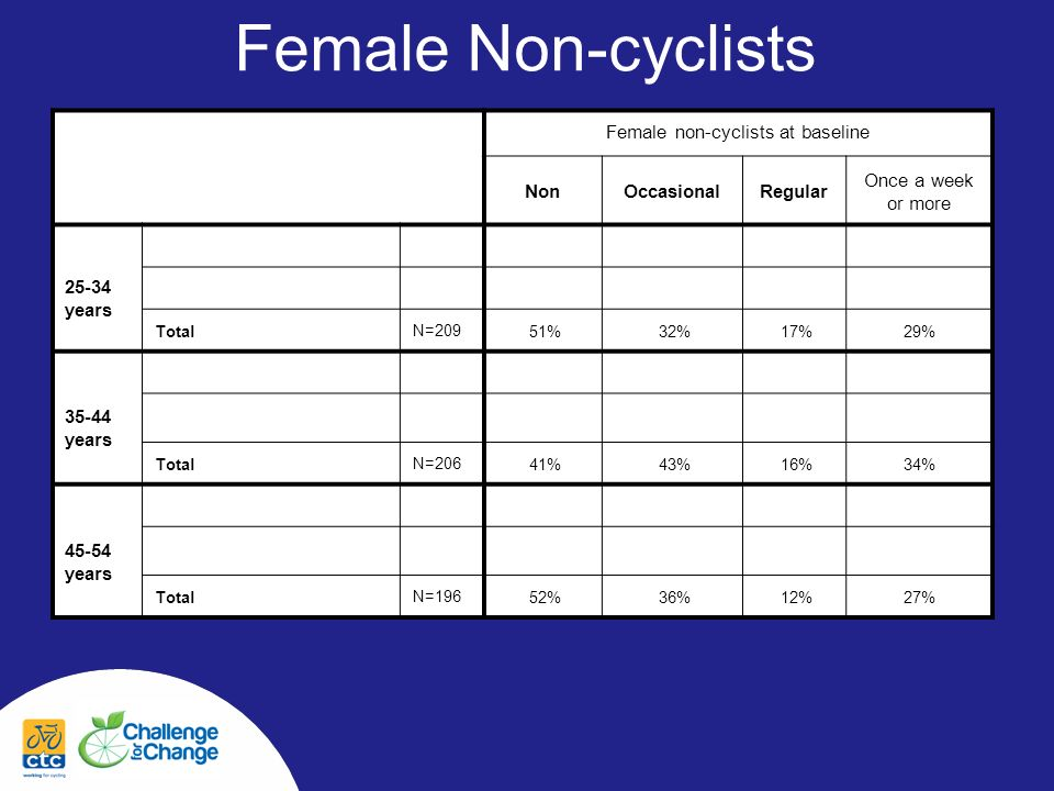 Female Non-cyclists Female non-cyclists at baseline NonOccasionalRegular Once a week or more 25-34 years Total N=209 51%32%17%29% 35-44 years Total N=206 41%43%16%34% 45-54 years Total N=196 52%36%12%27%
