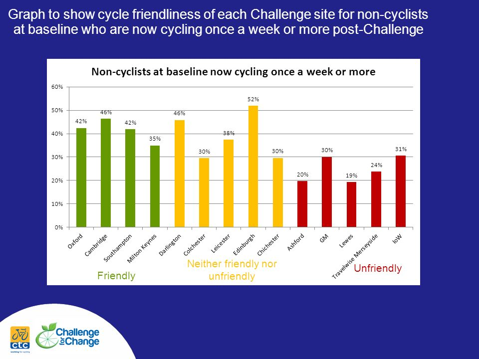 Graph to show cycle friendliness of each Challenge site for non-cyclists at baseline who are now cycling once a week or more post-Challenge Friendly