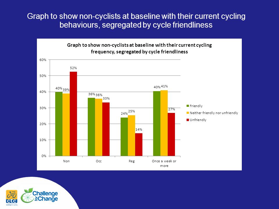 Graph to show non-cyclists at baseline with their current cycling behaviours, segregated by cycle friendliness