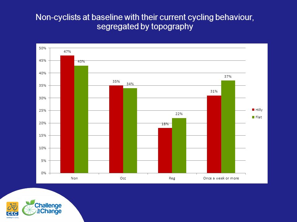 Non-cyclists at baseline with their current cycling behaviour, segregated by topography