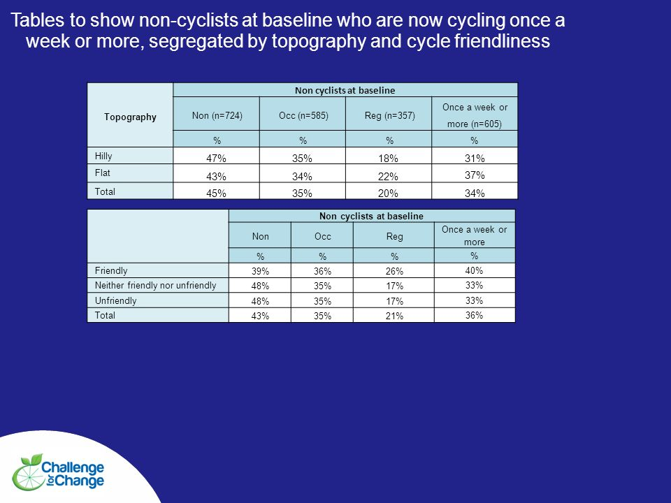 Tables to show non-cyclists at baseline who are now cycling once a week or more, segregated by topography and cycle friendliness Topography Non cyclists at baseline Non (n=724)Occ (n=585)Reg (n=357) Once a week or more (n=605) %% Hilly 47%35%18%31% Flat 43%34%22% 37% Total 45%35%20%34% Non cyclists at baseline NonOccReg Once a week or more %% % Friendly 39%36%26% 40% Neither friendly nor unfriendly 48%35%17% 33% Unfriendly 48%35%17% 33% Total43%35%21% 36%