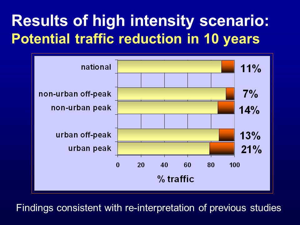 Results of high intensity scenario: Potential traffic reduction in 10 years Findings consistent with re-interpretation of previous studies