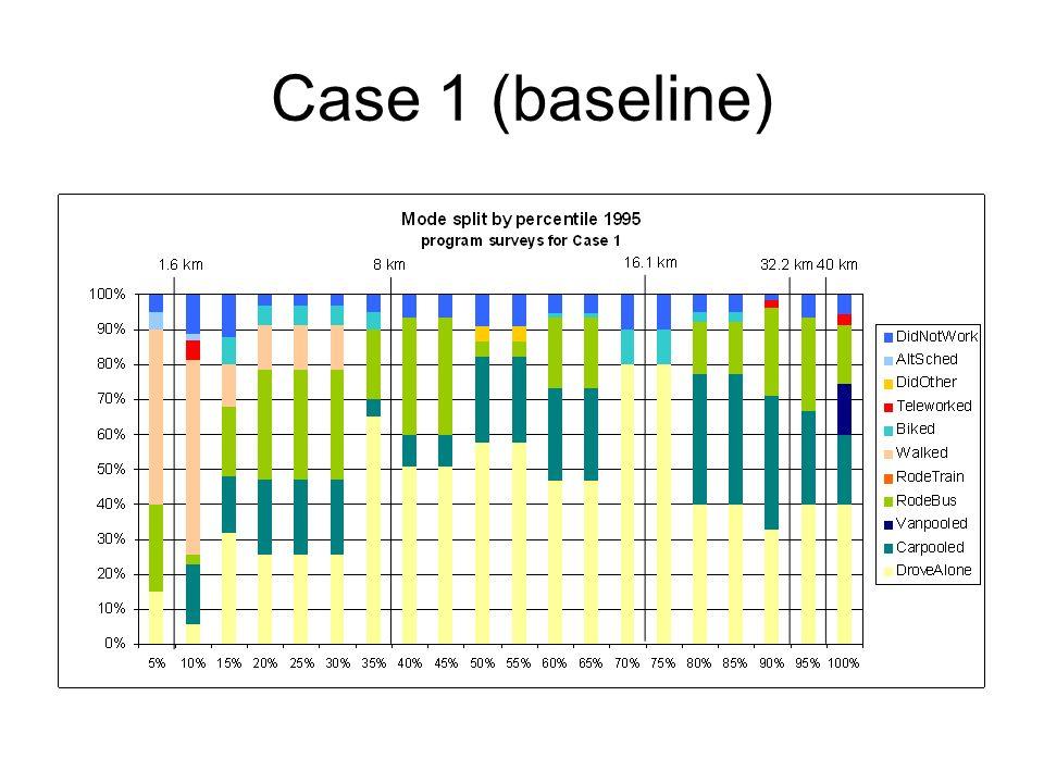 Case 1 (baseline)