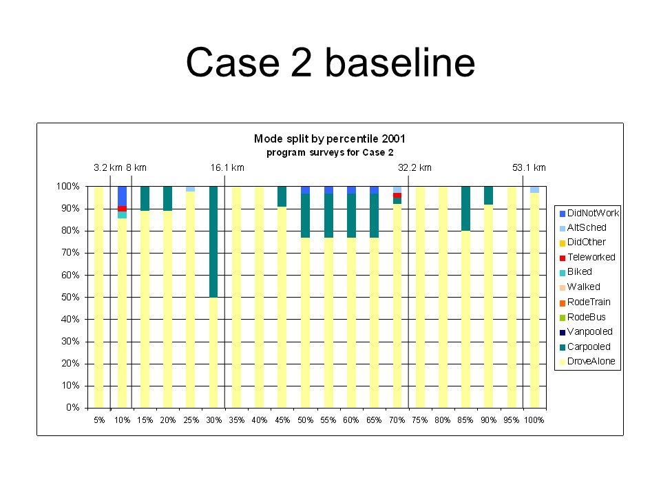 Case 2 baseline