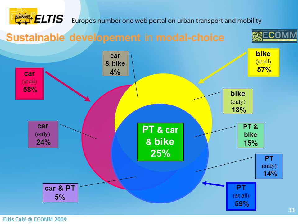 33 Eltis ECOMM 2009 car (at all) 58% bike (at all) 57% Sustainable developement in modal-choice PT (at all) 59% car (only) 24% bike (only) 13% PT (only) 14% car & PT 5% car & bike 4% PT & bike 15% PT & car & bike 25%